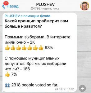 Опрос Александра Плющева: Какой принцип праймериз вам больше нравится? Прямыми выборами. В интернете или очно - 93% (более 2000 человек). С помощью муниципальных депутатов. Зря мы их выбирали что ли? 7% (166 человек). Всего проголосовало 2318 человек.